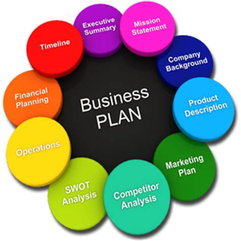 How to write a business plan lesson plans